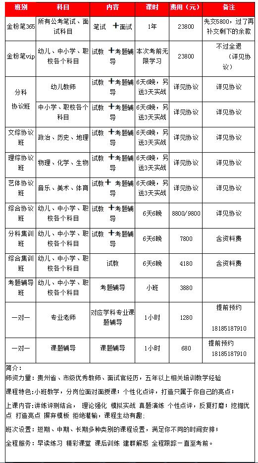 2019年贵阳中小学、幼儿教师招聘面试培训课程